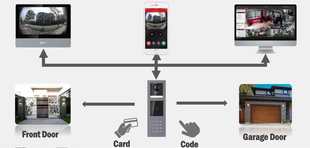 Öffnungsmethoden IP Sprechanlage